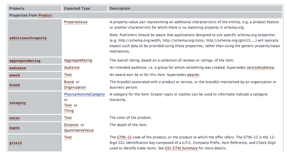 Exemplo de schema de produto (código)