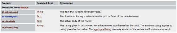Código de Schema de comentários e avaliações