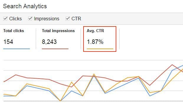 Exemplo de uma click trough rate